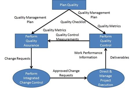design quality management plan become a certified project manager chapter 47 big