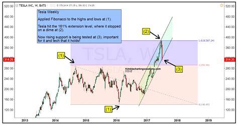 Tesla Stock Price Graph Tesla Stock Tsla Update Can Bulls Keep The Uptrend