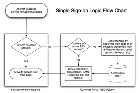 single sign on flow diagram typical saml process flow diagram