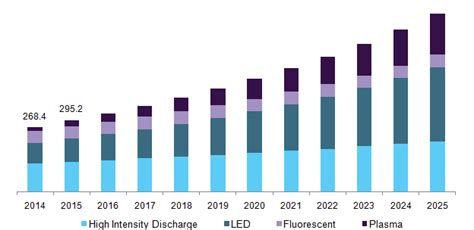 grow light market size grow light market is likely to spur the demand due to rise