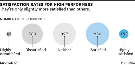 great at work how top performers do less work better and achieve more books what do high performers want at work world economic forum
