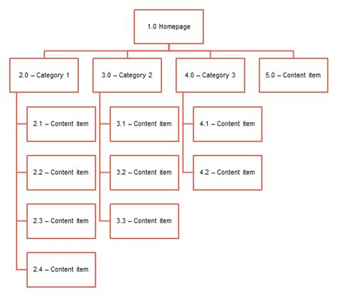 Sitemap Big by Sitemap Web Design