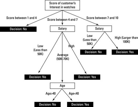 kaplan nclex decision tree diagram statistical decision tree exles pictures to pin on
