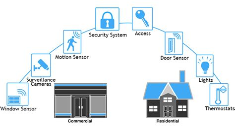 smart home automation by taps alarm taps security