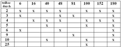 wann ist eine zahl durch 3 teilbar lernpfade grundwissen 5 klasse teilbarkeit dmuw wiki