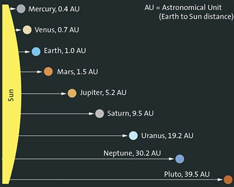 Search Distance Between Two Addresses Solar System Astronomical Units Chart Page 3 Pics