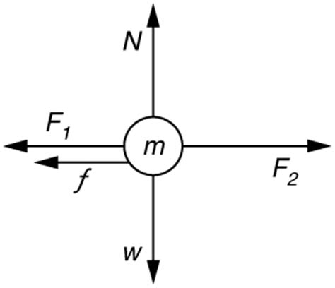 dot diagram physics newton s second of motion concept of a system physics