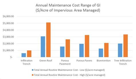 What Is The Average Cost Of Plumbing A New Home by The Real Cost Of Green Infrastructure