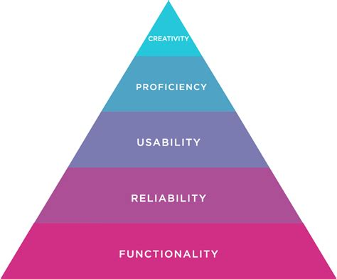 layout hierarchy design design hierarchy of needs the product owner s guide