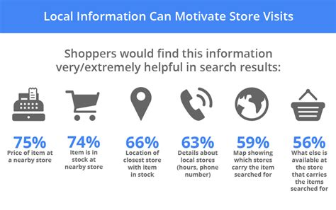 how to a local new research shows how digital connects shoppers to local stores think with
