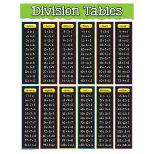 best 25 times table chart ideas on