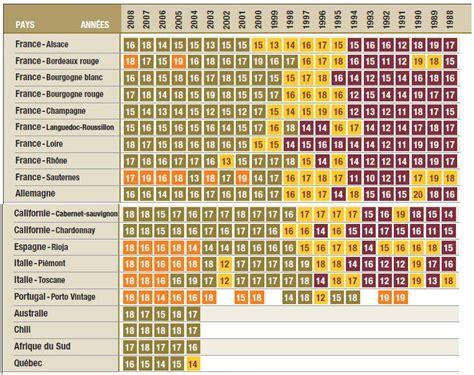 Calendrier Des Millesimes Le Petit Guide Du Vin