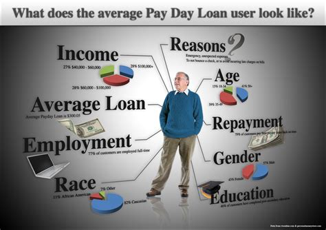 confused by payday loans get help here finance feedly