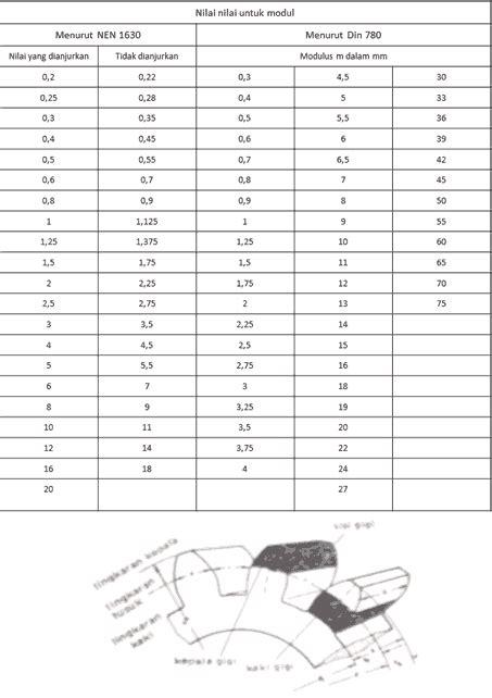 modul tutorial adalah tabel roda gigi lurus modul dan rumus perhitungan