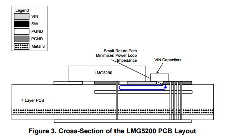 labview layout manager the gan boosterpack series lmg5200 evaluation