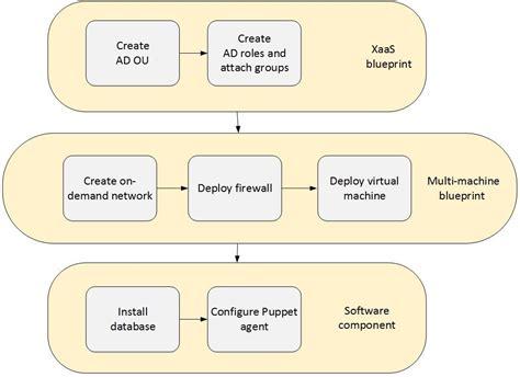 layout definition deutsch blueprint definition deutsch choice image blueprint