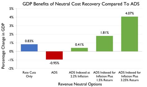 Cost To Recover by The Neutral Cost Recovery System A Pro Growth Solution
