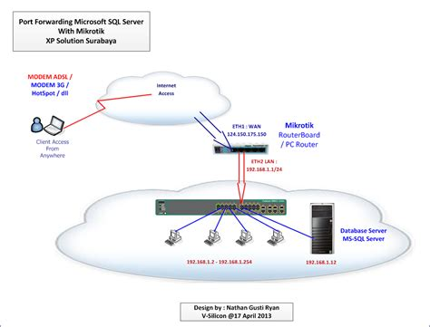 mikrotik port forwarding mikrotik port forwarding sekedar berbagi