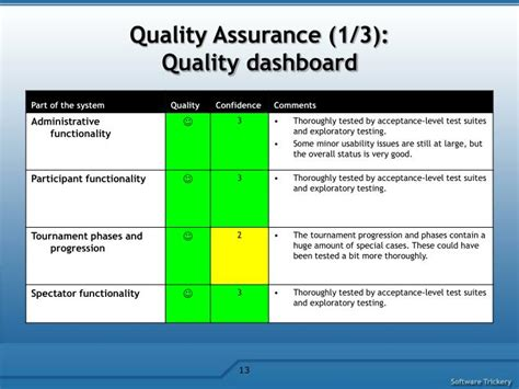 quality assurance metrics template ppt t 76 4115 iteration demo powerpoint presentation