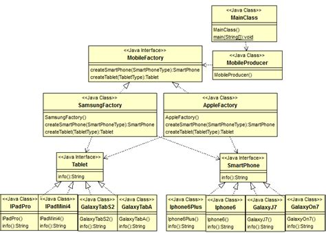 design pattern java wiki java design pattern abstract factory pattern
