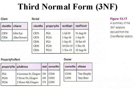 girfa student help functional dependency and normalization