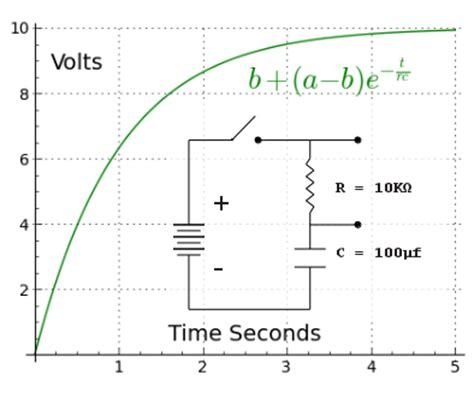 capacitor decay capacitor charge decay equation 28 images for exle capacitor discharging rc and rl