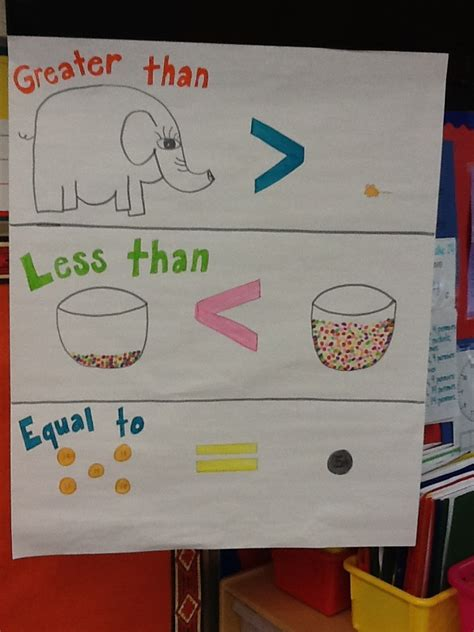 anchor poster   greater  equal kindergarten anchor charts math school