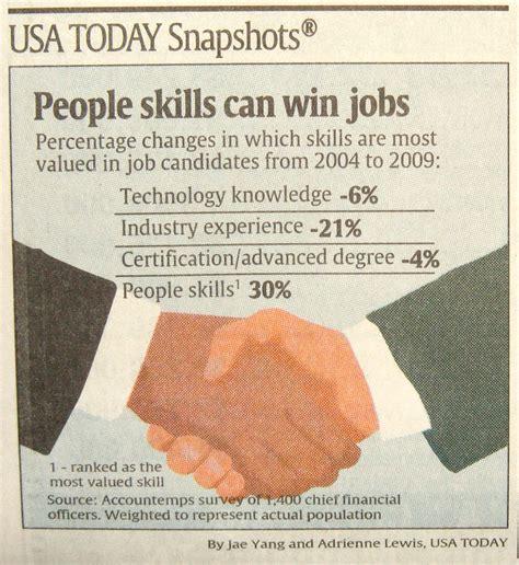 Skill With Poeple skills vs knowledge