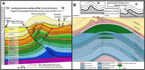 geologic cross sections a geologic cross section of sarma darbandi bazian al