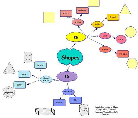 education ish concept map takes 2 3 intro to texts pin by braden king on concept map pinterest mind map