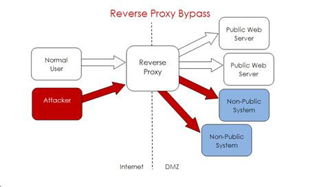 apache patch released for proxy bypass vulnerability