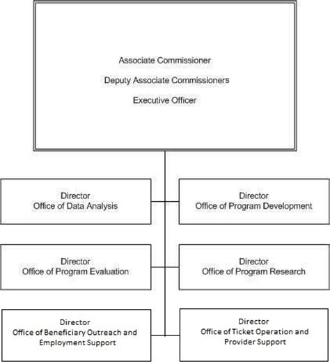 lincoln social security office social security organization chart text format