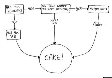 humorous flowcharts do you want cake flowchart huffpost
