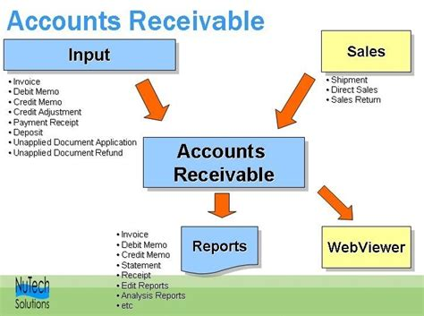 Accounts Receivable Salary by Sle Questions And Answers For Accounting Questions And Answers