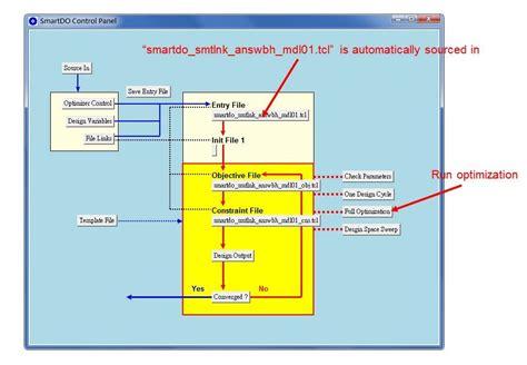 layout optimization software smartdo global design optimization software for cae