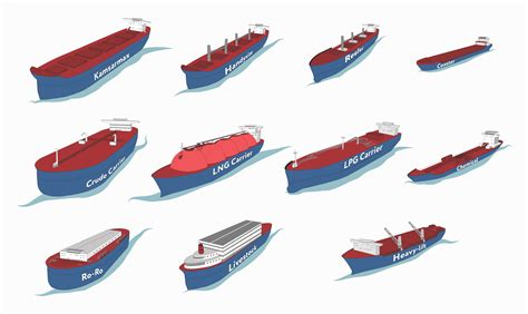 type of boat or ship guide to the types and sizes of dry cargo and tanker ships