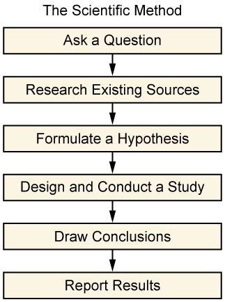 Explaining The Pilot Study In Research Paper by The Research Process Boundless Sociology