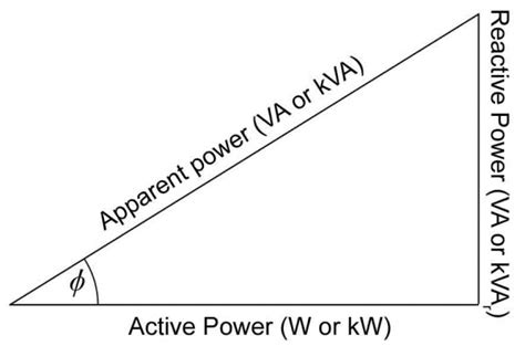 phasor diagram power factor circuit analysis help with complex power and power