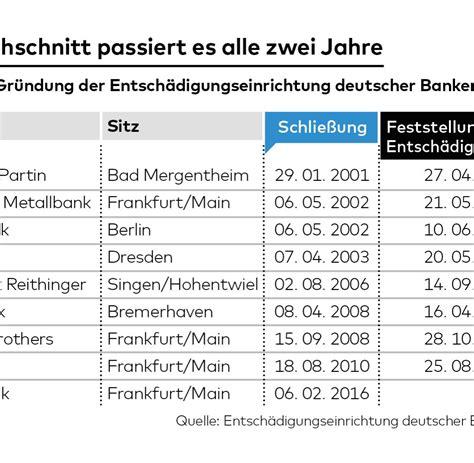 maple bank frankfurt bankenschlie 223 ung was kunden tun k 246 nnen welt