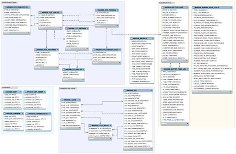 what is the er diagram er diagram of the innodb data dictionary fromdual