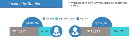 biotech sales salary biotechnology sales rep salary report