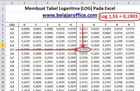 cara membuat tabel distribusi frekuensi pada excel membuat tabel logaritma log pada excel