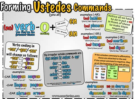 commands in se 241 or s 187 archive 187 03 ustedes commands