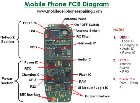 understanding major integrated circuits ic on mobile phones parts of a mobile cell phone and their function big parts mobile phone repairing