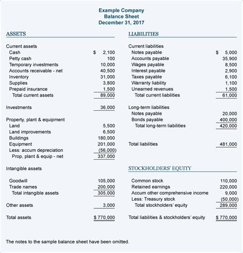 balance sheet account section sle balance sheet accountingcoach