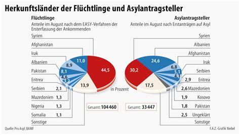 Frankierung Brief Schweiz Usa Bilderstrecke Zu Fl 252 Chtlinge Wer Kommt Da Eigentlich Zu Uns Bild 2 2 Faz