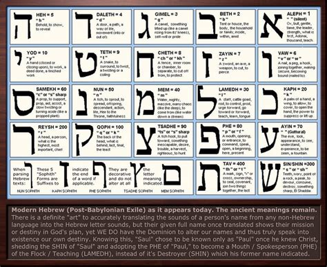 Letter Meaning Hebrew Letter Meanings Chart And Gematria Exles Of Use In The Bible Would Be 666 In