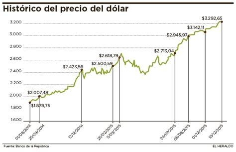 precio del dolar precio del dolar y tipo de cambio al precio del dolar precio del dolar y tipo de cambio al