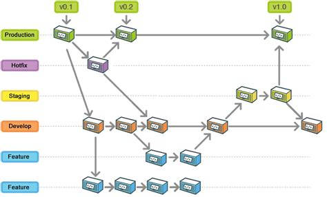 git flow workflow using git flow to automate automating deployment between