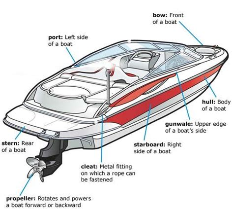 parts of a boat motor boat parts